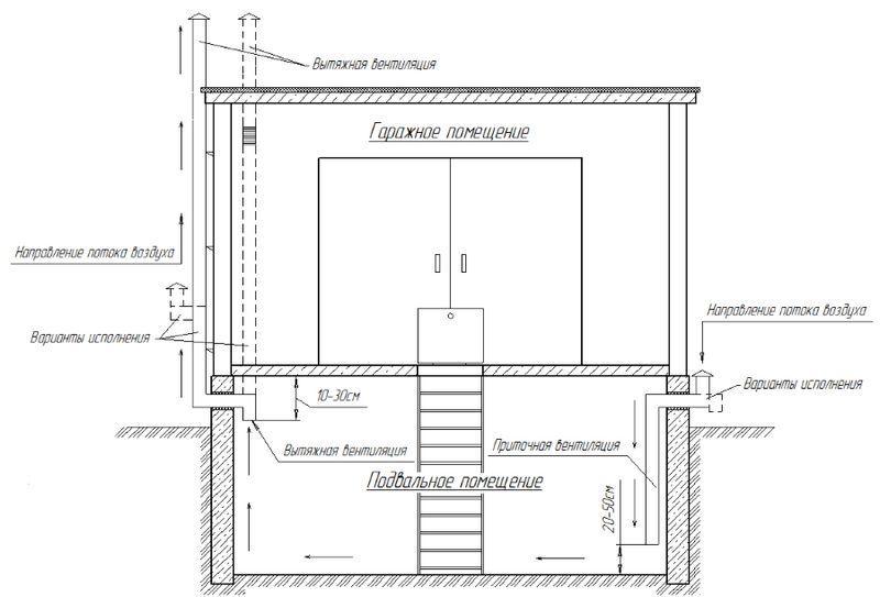 Как сделать вентиляцию в гараже своими руками - варианты, в том числе с подвалом, со схемами