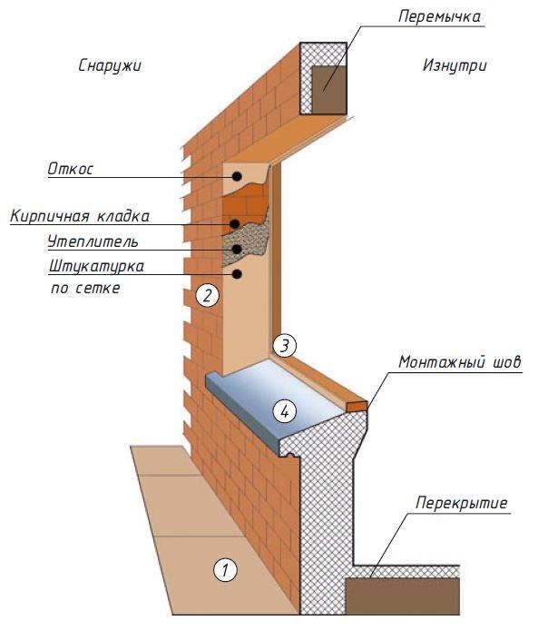 Инструкция по утеплению внутренних и наружных оконных откосов