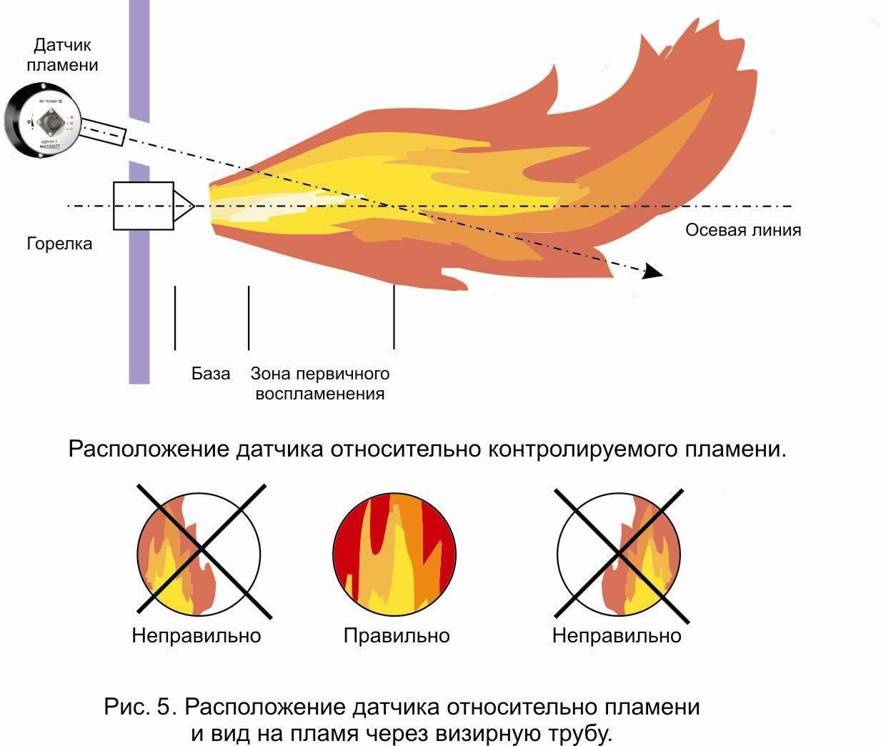 Извещатели пламени: виды и характеристика