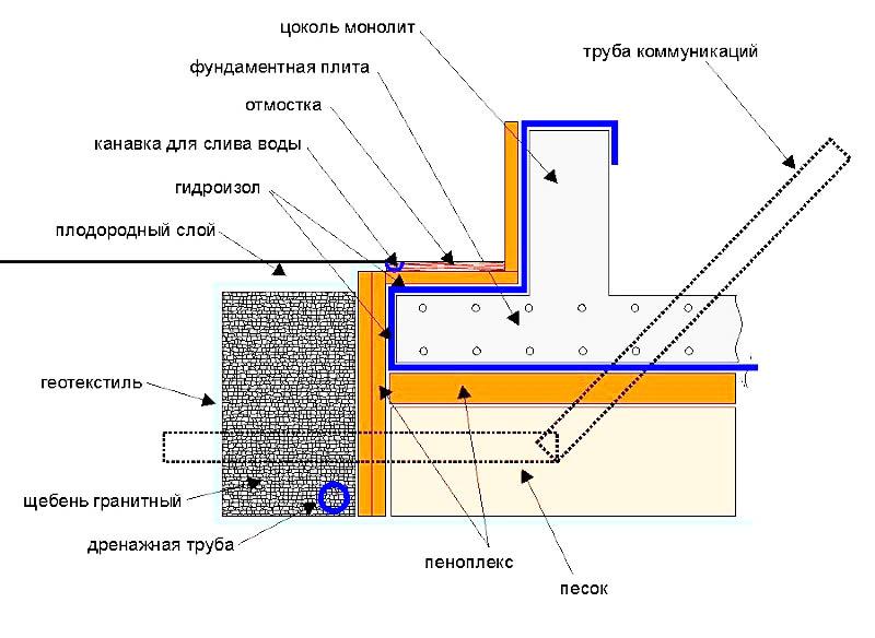 Утепление фундамента своими руками, как правильно производится теплоизоляция старого основания дома