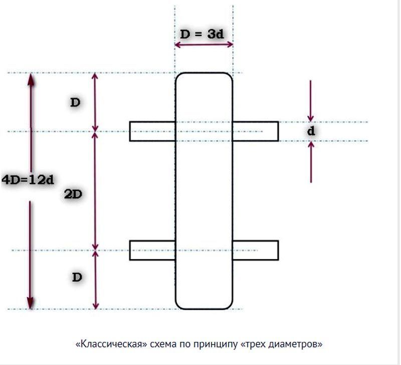 Назначение и принцип работы гидравлической стрелки для отопления