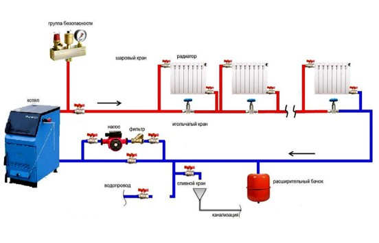 Давление в системе отопления в частном доме: нормативный показатель и причины отклонения от него