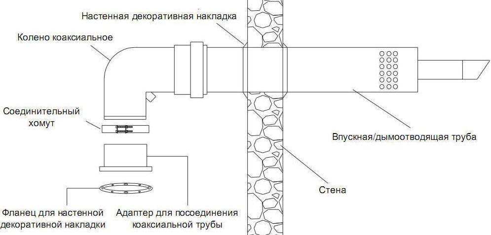 Как сделать коаксиальный дымоход своими руками: требования к установке, монтаж, эксплуатация и прочее