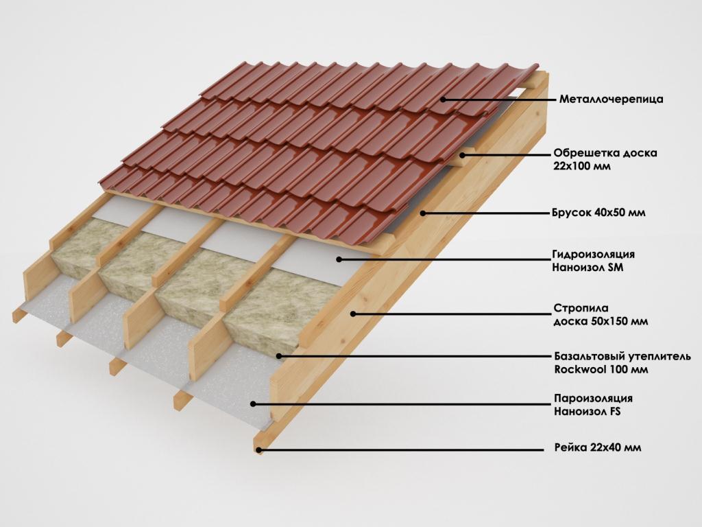 Устройство кровли из металлочерепицы: технология кровельного пирога для холодной и утеплённой крыши, особенности обрешётки, узлы