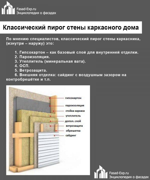 """Стена каркасного дома: устройство """"пирога"""""""