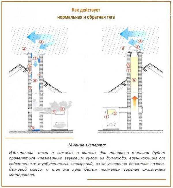 Как установить вентилятор на твердотопливный котел — отопление частного дома