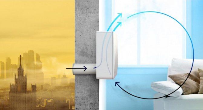 Стеновой приточный клапан: описание, устройство и монтаж
