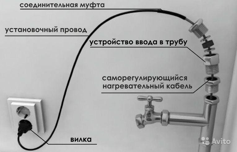 Кабель для обогрева водопроводной трубы: выбор и монтаж