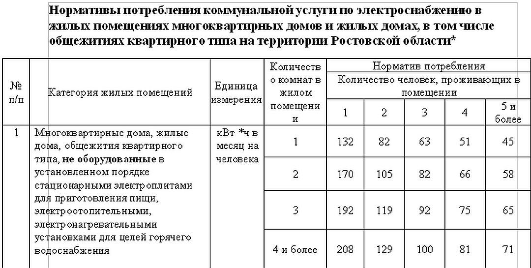 Норма потребления электроэнергии на человека 2020 без счетчика в москве