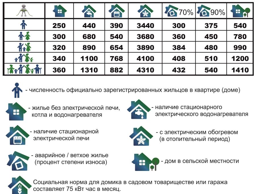 Социальная норма потребления электроэнергии - расчет норматива на человека