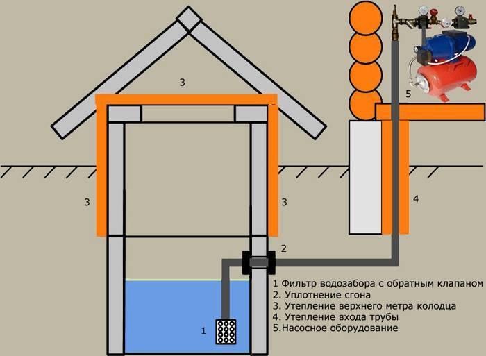Зимний водопровод из колодца своими руками – требования и особенности устройства системы