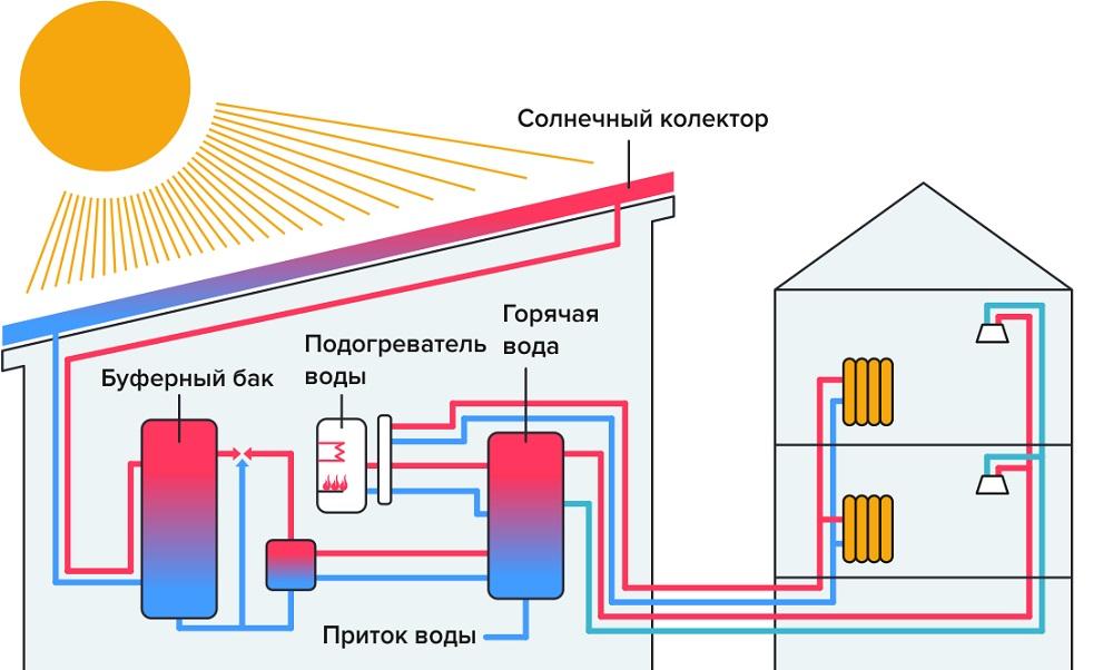 Солнечные коллекторы для отопления дома - 130 фото выбора системы и нюансы ее монтажа
