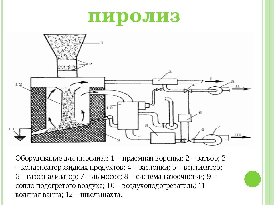 Крематоры и печи для утилизации биоотходов, метод пиролиза