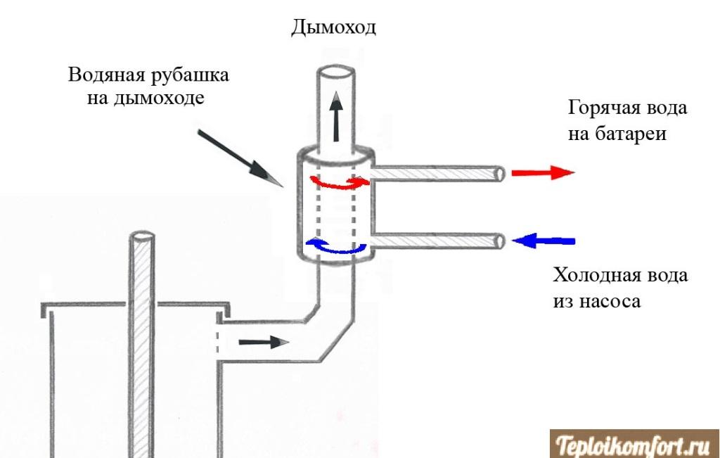 Изготовление теплообменника для дома своими руками