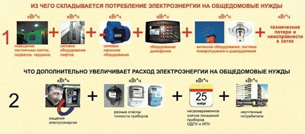 2019 год постановление москвы об установлении нормативы потребления общедомовые нужды