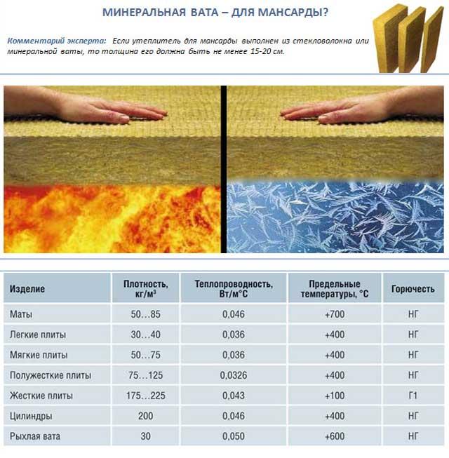 Утепление потолка минватой: экономим деньги на обогрев