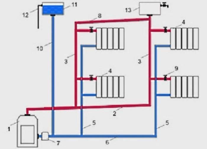 Системы отопления с естественной и принудительной циркуляцией