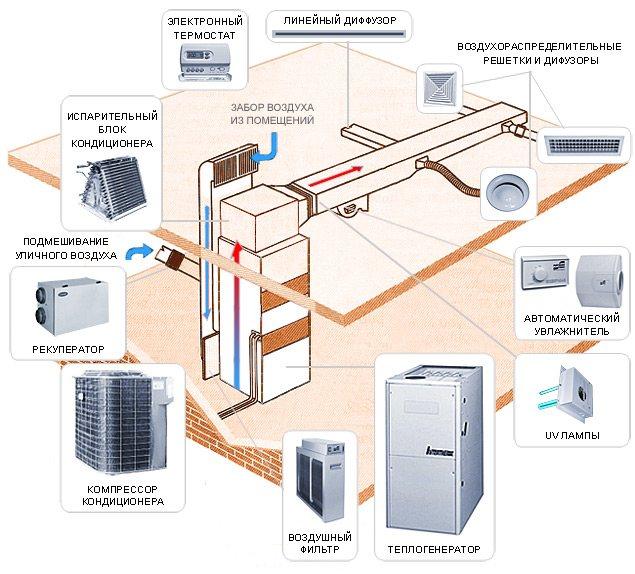 Гравитационная система отопления: конструкция и советы по обустройству