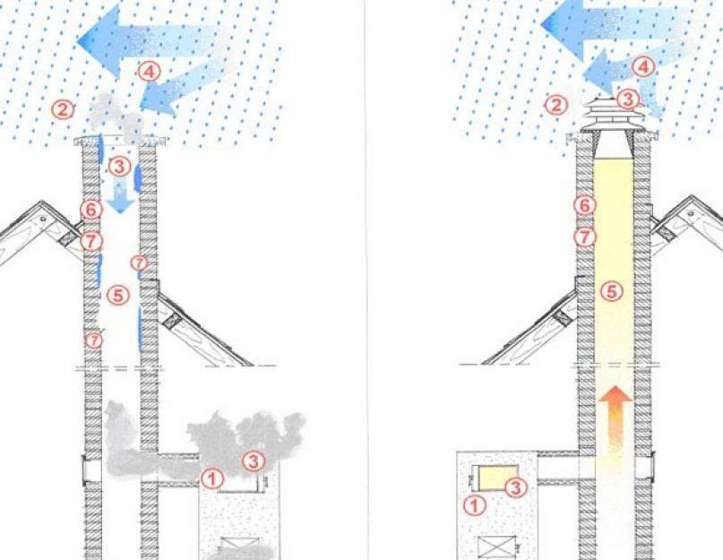 Обратная тяга в дымоходе: причины, измерение, усиление