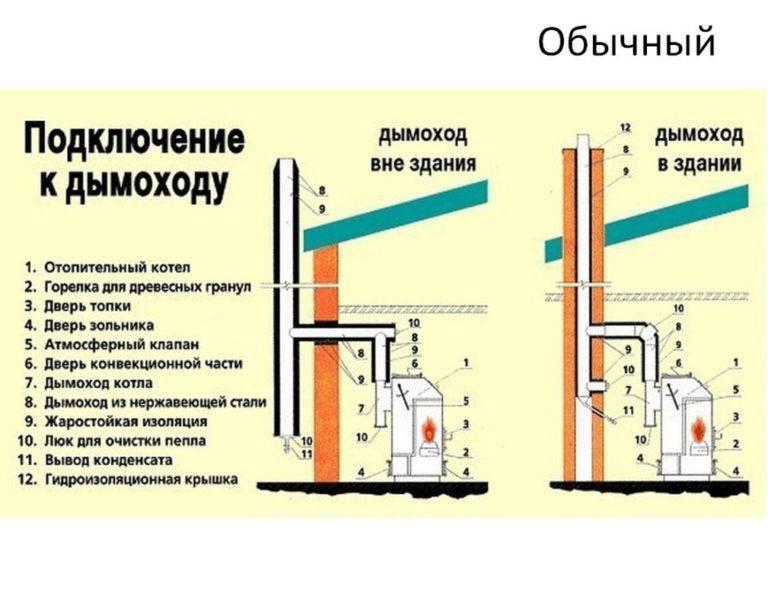 Правила строительства и обустройства котельной