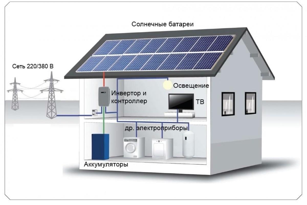 Инвертор для солнечных батарей: 3 совета по выбору