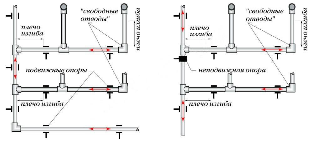 Схема монтажа отопления из полипропиленовых труб