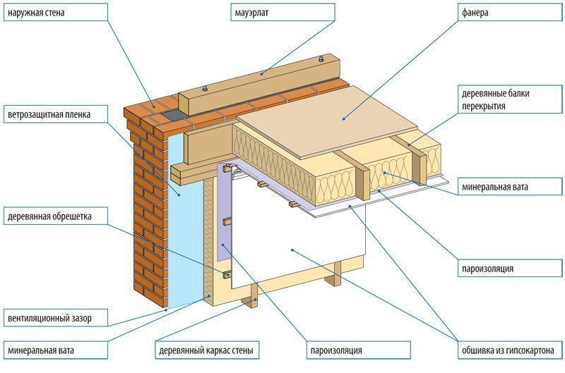 Утепление межэтажного перекрытия по деревянным балкам: способы монтажа
