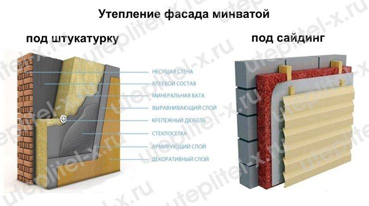 Как лучше утеплить дом изнутри или снаружи