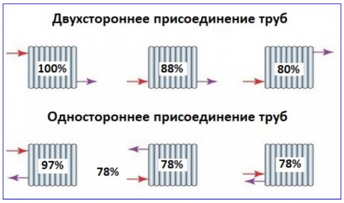 Выбор, от которого зависит погода в доме: схемы подключения радиаторов отопления