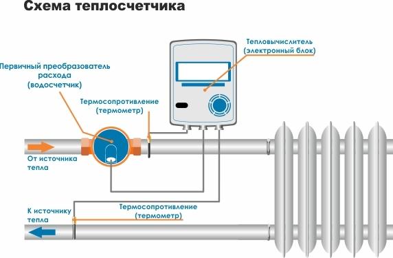 Тепловой счетчик на отопление в многоквартирном доме: что это такое, а также установка индивидуального прибора учета, отказ от центральной системы теплоснабжения