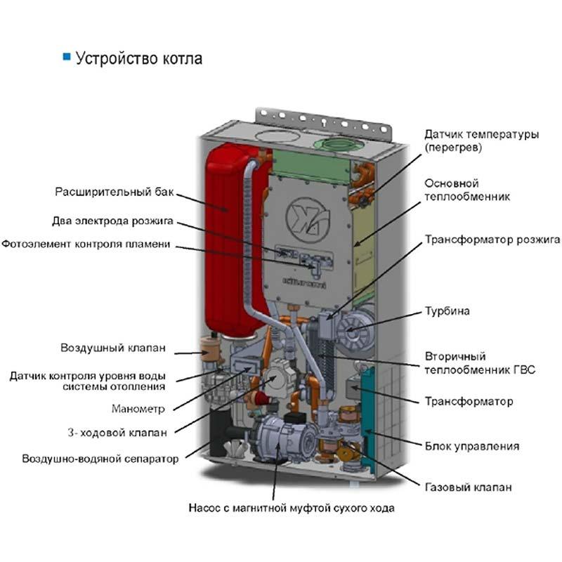 Газовые котлы kituram. конструктивные особенности и обзор модельного ряда. виды газовых котлов китурами