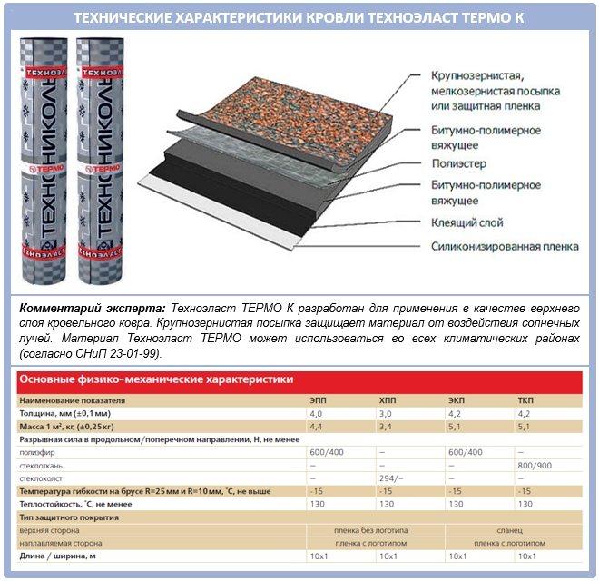 Оклеечная гидроизоляция: технические характеристики и технология монтажа