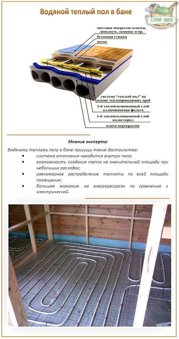 Теплые полы в деревянном доме - залог комфорта