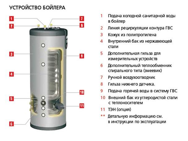 5 лучших газовых водонагревателей