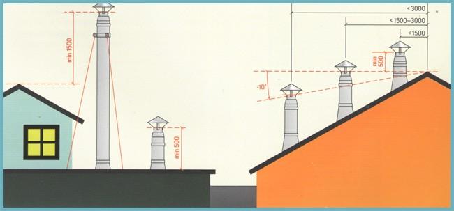 Как определить необходимую высоту дымохода относительно конька крыши?