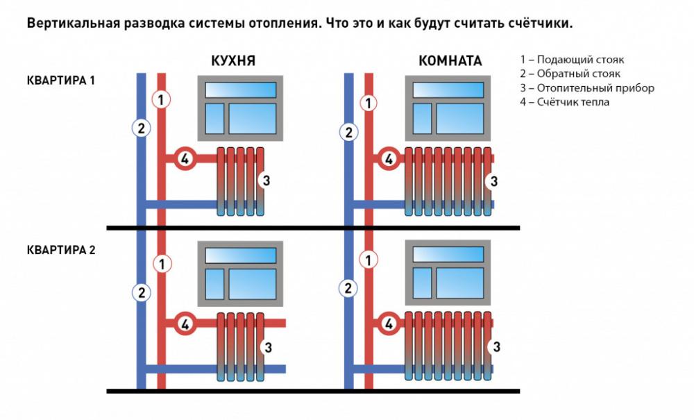 Разновидности и стоимость капитального и других видов ремонта систем отопления в многоквартирном доме