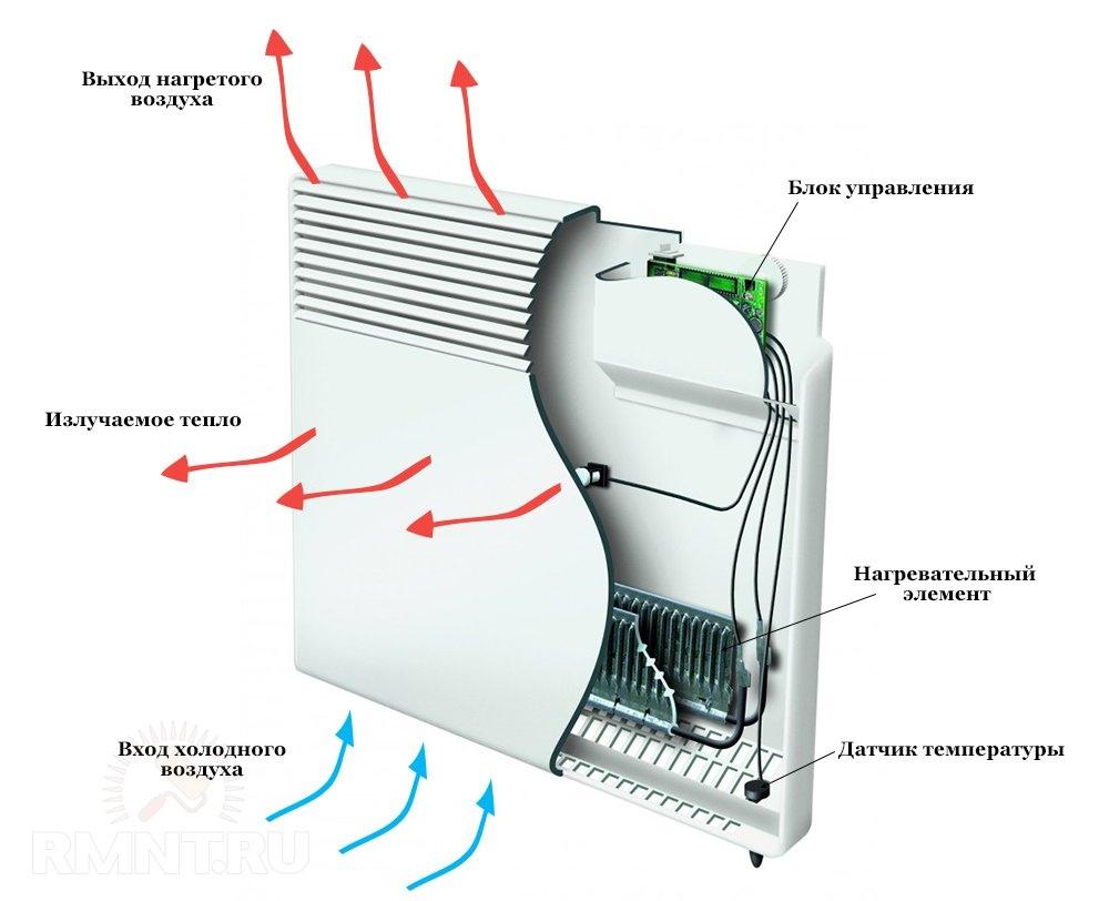 Конвектор электрический принцип работы: преимущества и недостатки, расчёт мощности.