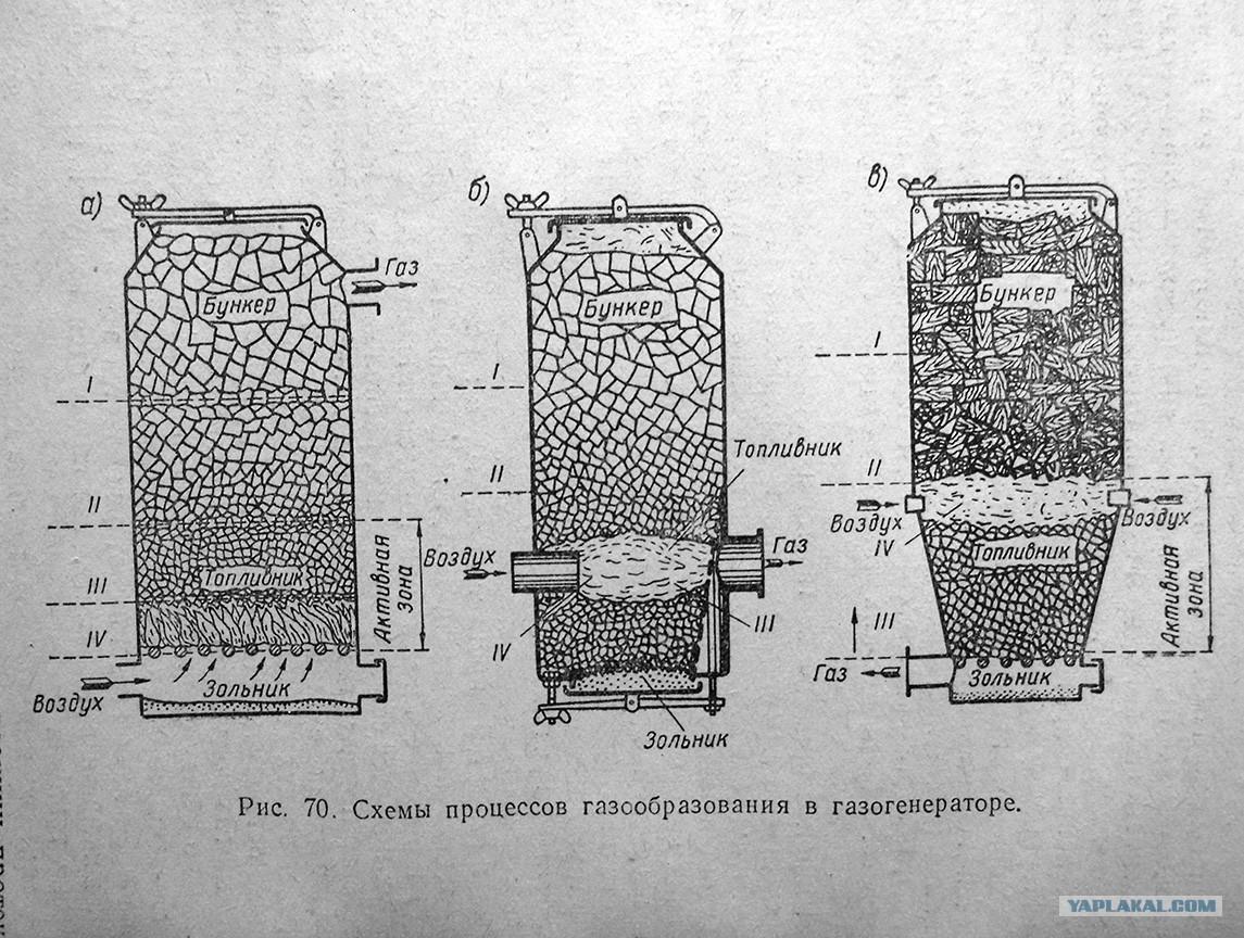 Газогенератор на дровах своими руками: описание, устройство, принцип работы, схема изготовления