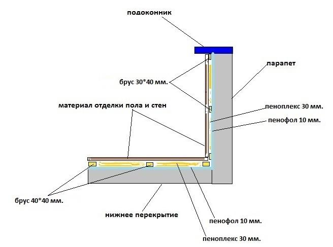 Как утеплить балкон пенофолом своими руками: достоинства пенофола, этапы работы