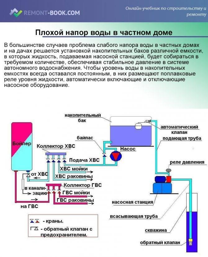 Давление воды в водопроводе: как измерить в квартире и доме