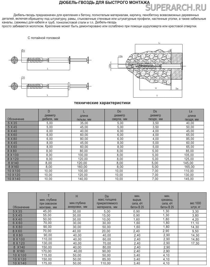 Распорный дюбель – технические характеристики и советы по выбору лучшего крепежного инструмента