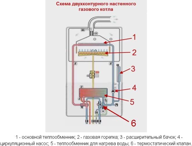 Газовый двухконтурный котел: что это такое, одноконтурный или двухконтурный, с бойлером