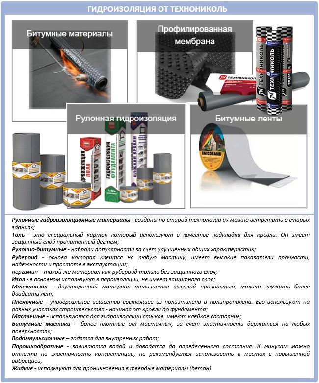 Гидроизоляция фундамента «технониколь»: описание материала, советы по выбору