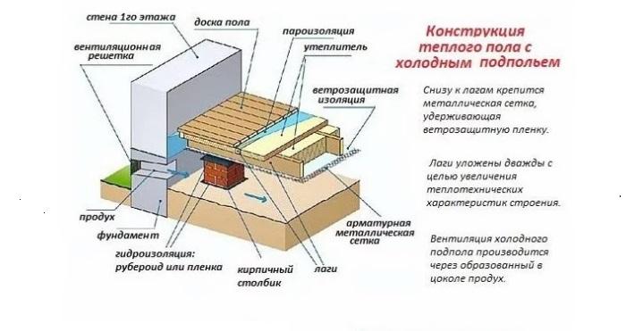 Утепление пола со стороны подвала в деревянном доме снизу