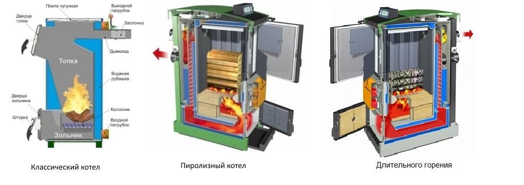 Котел пиролизный: его устройство, принцип работы и рекомендации по его эксплуатации