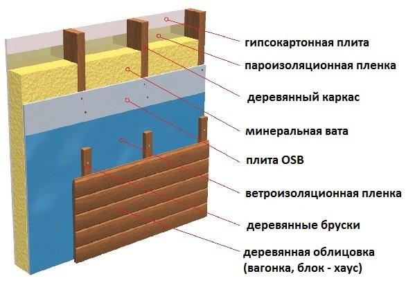Нужна ли пароизоляция при утеплении балкона