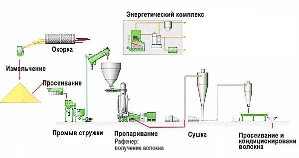 Производство эковаты - оборудования, сырье, технологии