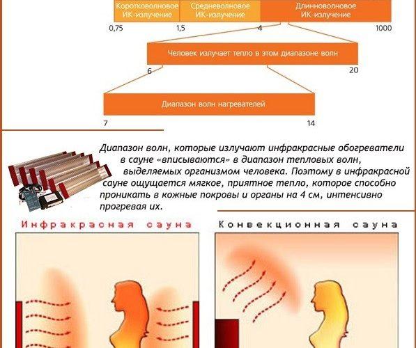 Насколько вредны инфракрасные обогреватели для здоровья человека