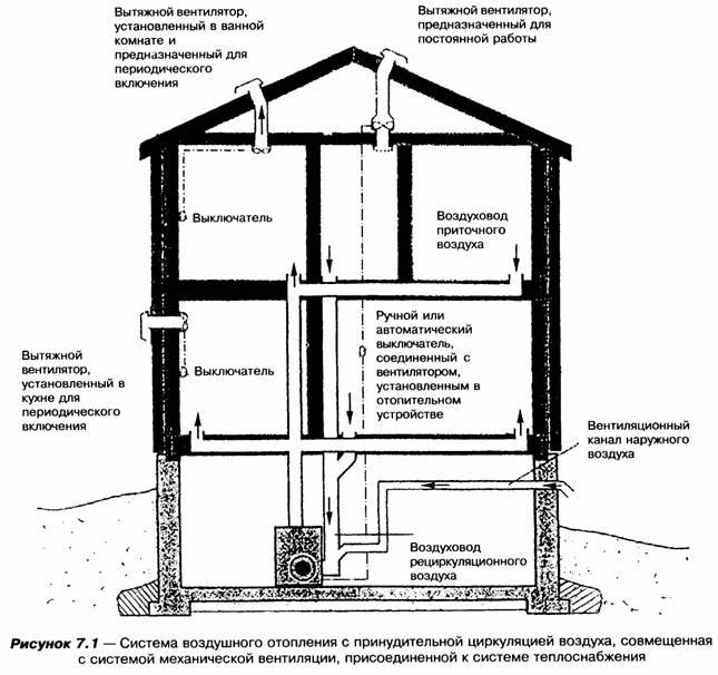 Снип по отоплению жилых помещений многоквартирного дома