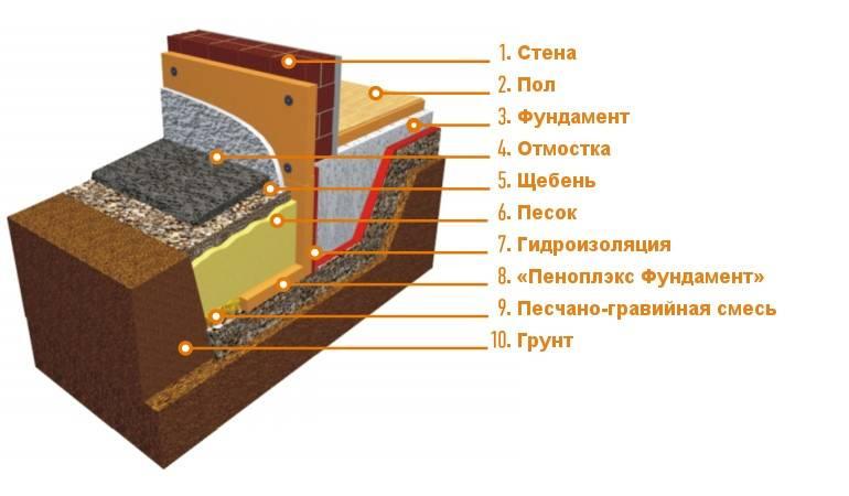 Утепление мелкозаглубленного ленточного фундамента. как и чем утеплить ленточный фундамент снаружи и внутри своими руками